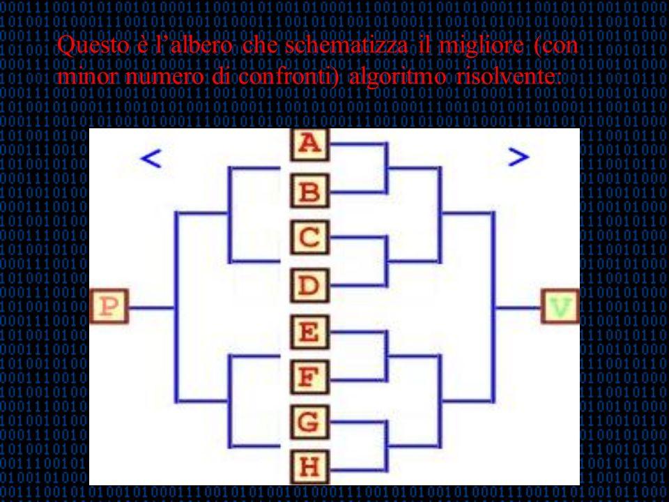 Questo è lalbero che schematizza il migliore (con minor numero di confronti) algoritmo risolvente: