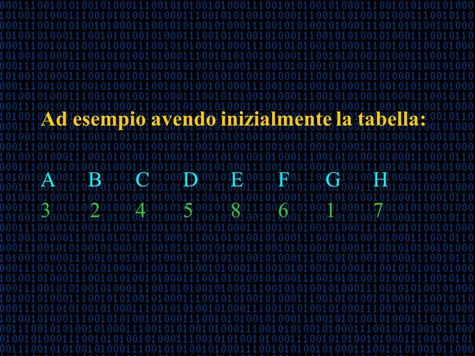 Ad esempio avendo inizialmente la tabella: A BCDEFGH 3 2458617