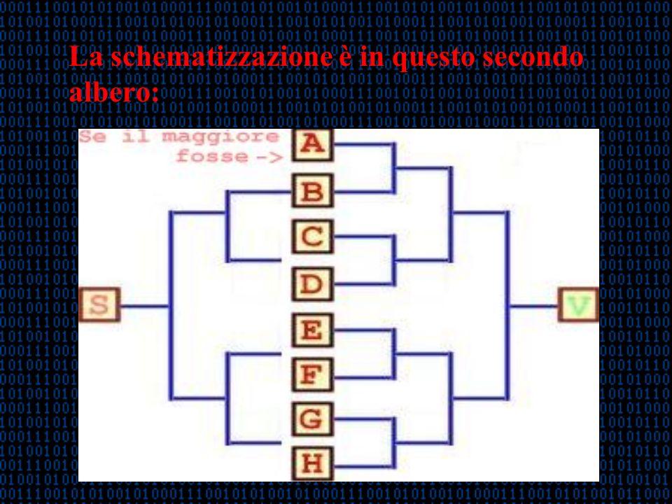 La schematizzazione è in questo secondo albero: