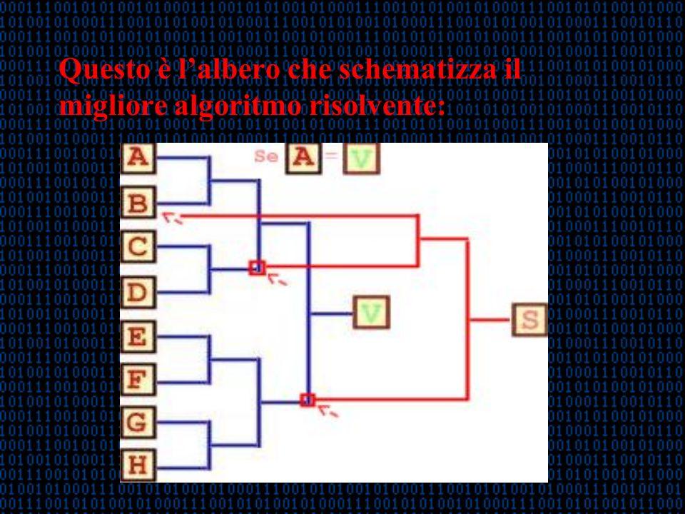 Questo è lalbero che schematizza il migliore algoritmo risolvente: