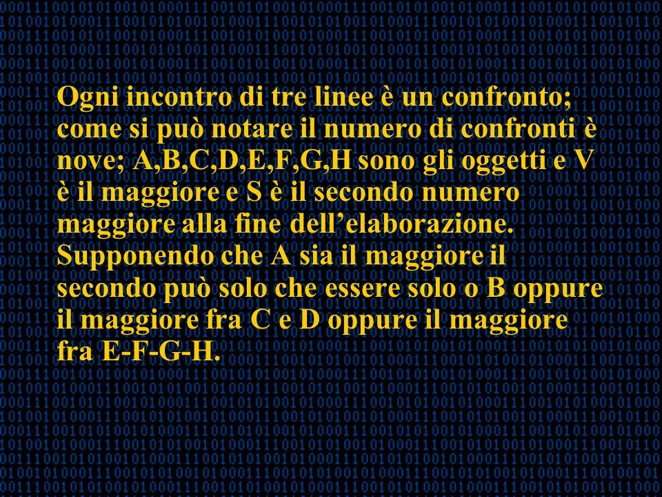 Ogni incontro di tre linee è un confronto; come si può notare il numero di confronti è nove; A,B,C,D,E,F,G,H sono gli oggetti e V è il maggiore e S è il secondo numero maggiore alla fine dellelaborazione.