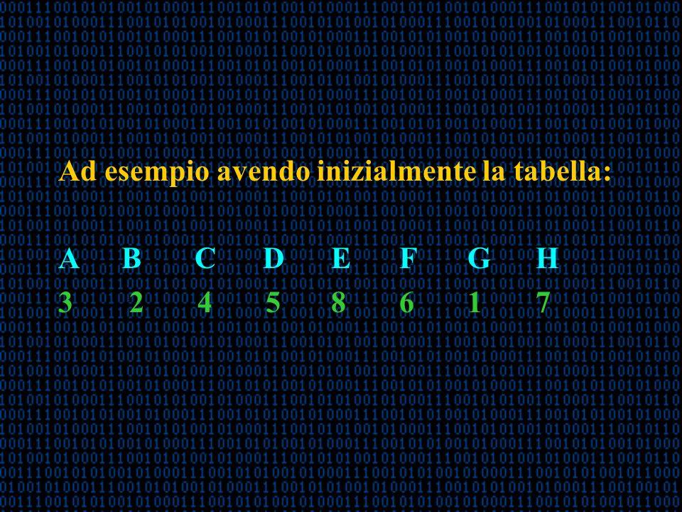Ad esempio avendo inizialmente la tabella: A B CDEFGH 3 2 4 58617