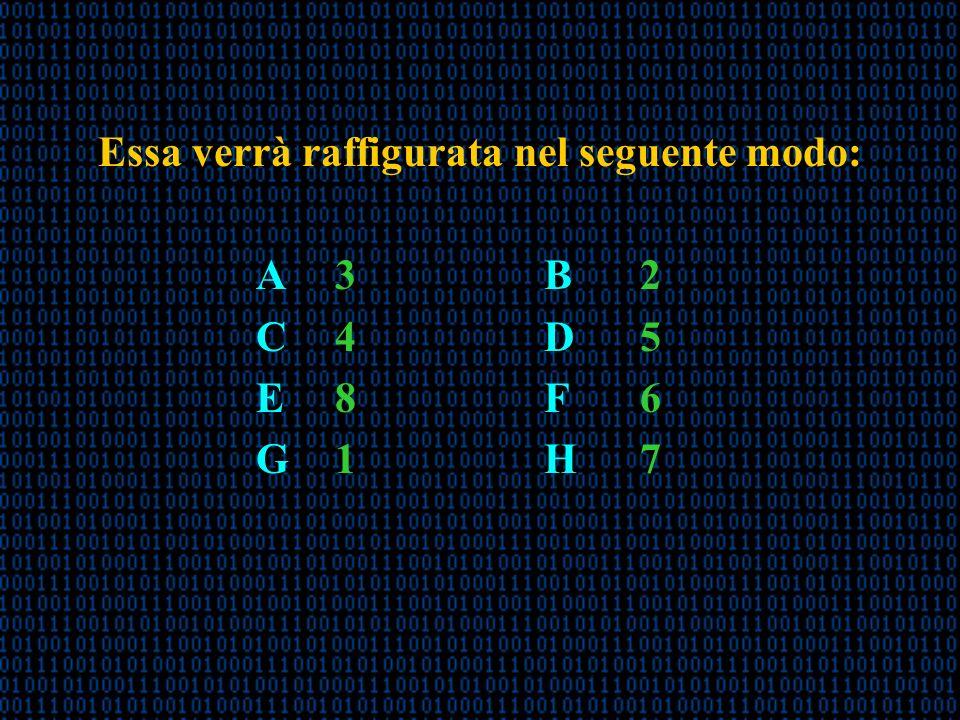 Essa verrà raffigurata nel seguente modo: A 3B2 C 4D5 E 8F6 G 1H7