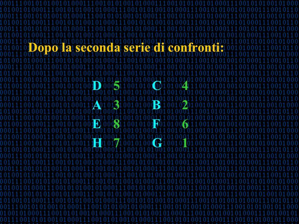 Dopo la seconda serie di confronti: D 5C4 A 3 B2 E 8F6 H 7G1