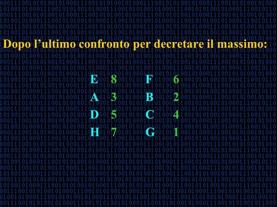 Dopo lultimo confronto per decretare il massimo: E 8F6 A 3B2 D 5C4 H 7G1