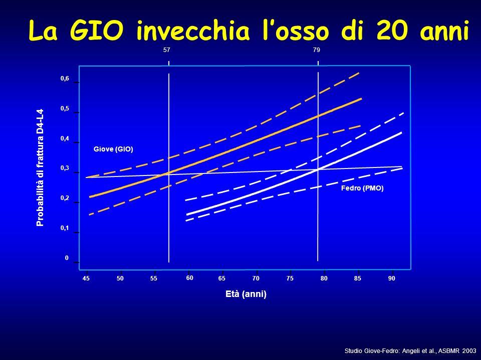 Giove (GIO) Probabilità di frattura D4-L4 Età (anni) 455055 60 657075808590 57 0 0,1 0,2 0,3 0,4 0,5 0,6 Fedro (PMO) 79 Studio Giove-Fedro: Angeli et