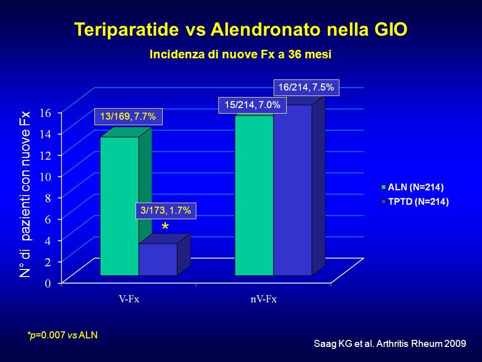 Teriparatide vs Alendronato nella GIO Incidenza di nuove Fx a 36 mesi Saag KG et al. Arthritis Rheum 2009 *p=0.007 vs ALN * N° di pazienti con nuove F