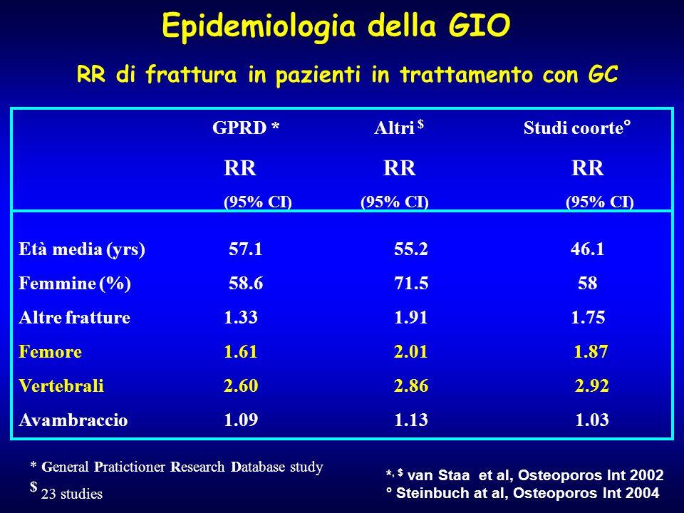 RR di frattura in pazienti in trattamento con GC GPRD * Altri $ Studi coorte° RR RR RR (95% CI)(95% CI) (95% CI) Età media (yrs) 57.1 55.2 46.1 Femmin