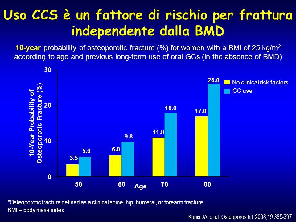 CCS per via inalatoria Dosaggi elevati Pazienti anziani Pazienti forti fumatori Donne in menopausa Bambini asmatici Civitelli R et al J Endocrinol Invest 2008; 31 (7): 2-6 Yestergaard P et al, J Int Med 2005; 257: 374-84 Van Staa TP et al, J Bone Mineral Res 2001; 16: 581-8 Richy F et al, Osteoporos Int 2003; 14: 179-90 Gluck O.