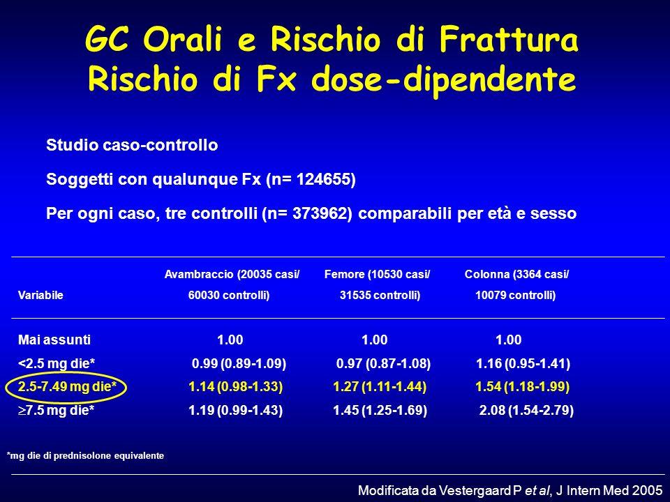 Rischio di frattura dopo 3 mesi di terapia con CCS < 2.5 mg< 2.5 mg 2.5-7.5 mg2.5-7.5 mg > 7.5 mg> 7.5 mg > 10 mg> 10 mg Vertebral RR 1.55 RR 2.6 RR 5.2 RR 17 < 10 mg< 10 mg > 10 mg> 10 mg Femoral RR 1.7 RR 2.0-7.0 Van Staa TP, et al, J Bone Miner Res 2000 Steinbuch M, et al, Osteoporos Int 2004