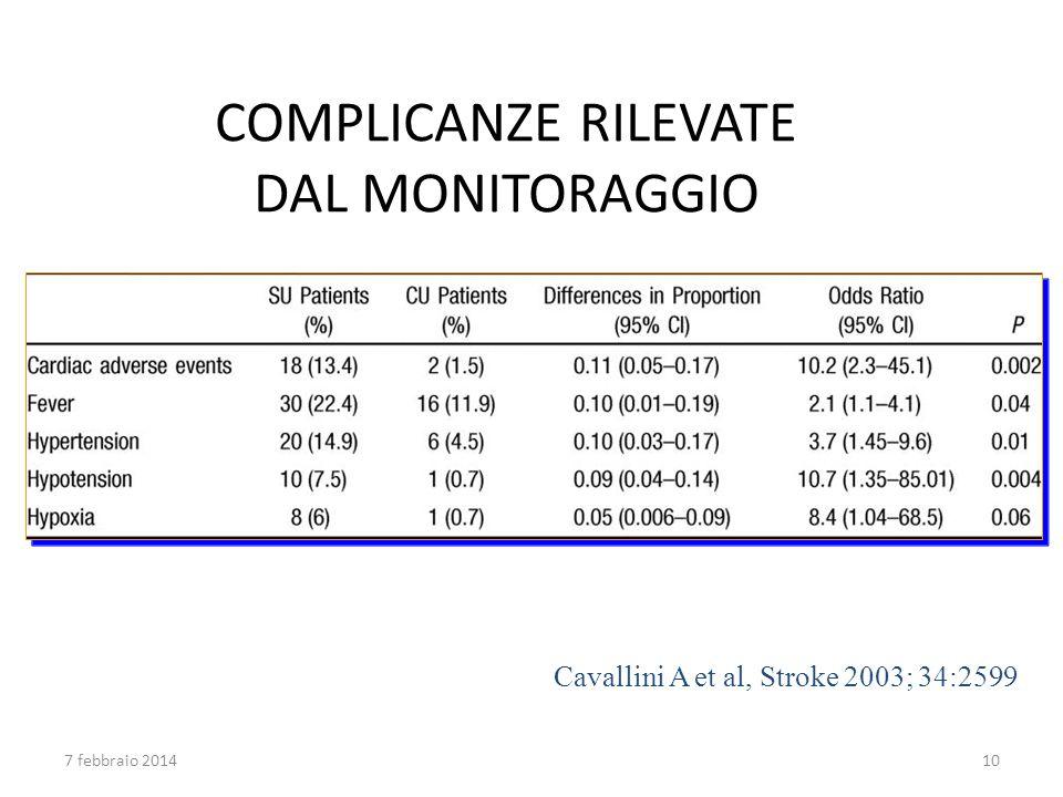 COMPLICANZE RILEVATE DAL MONITORAGGIO Cavallini A et al, Stroke 2003; 34:2599 7 febbraio 201410