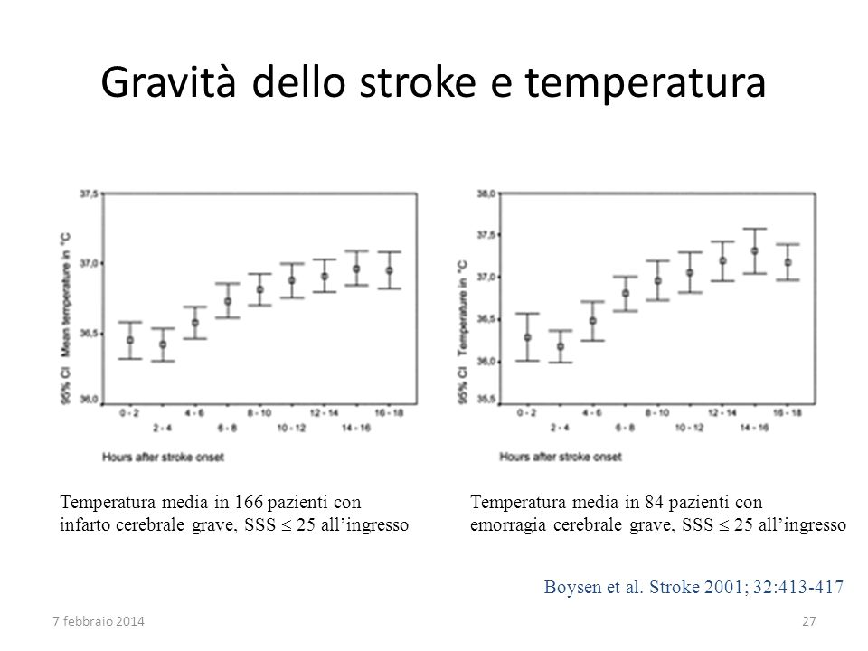 Temperatura media in 166 pazienti con infarto cerebrale grave, SSS 25 allingresso Temperatura media in 84 pazienti con emorragia cerebrale grave, SSS