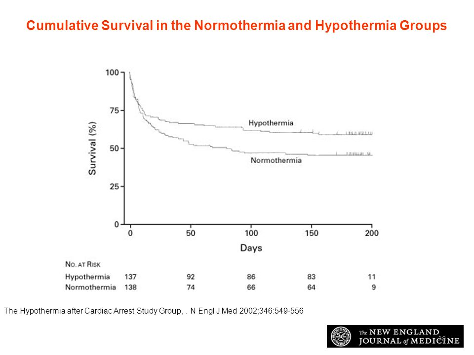 7 febbraio 2014 The Hypothermia after Cardiac Arrest Study Group. N Engl J Med 2002;346:549-556 Cumulative Survival in the Normothermia and Hypothermi