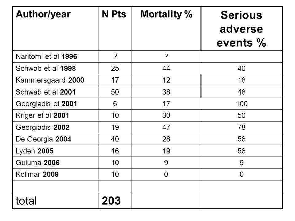 Author/yearN PtsMortality % Serious adverse events % Naritomi et al 1996?? Schwab et al 1998254440 Kammersgaard 2000171218 Schwab et al 2001503848 Geo