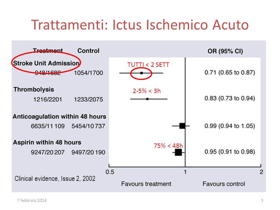 Trattamenti: Ictus Ischemico Acuto Clinical evidence, Issue 2, 2002 TUTTI < 2 SETT 2-5% < 3h 75% < 48h 7 febbraio 20143