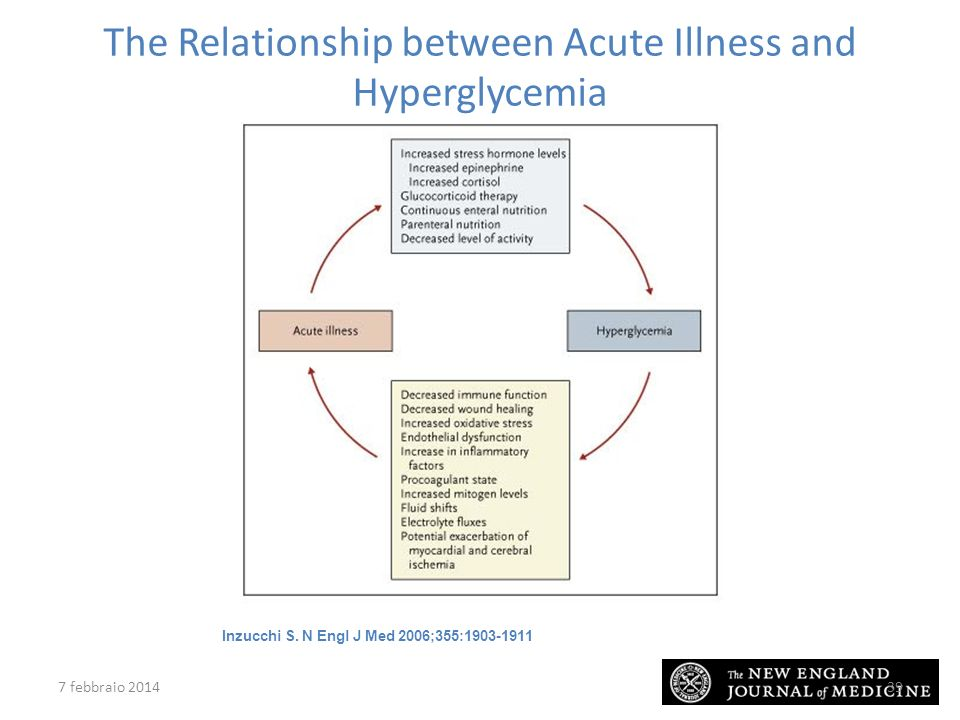 Inzucchi S. N Engl J Med 2006;355:1903-1911 The Relationship between Acute Illness and Hyperglycemia 7 febbraio 201439