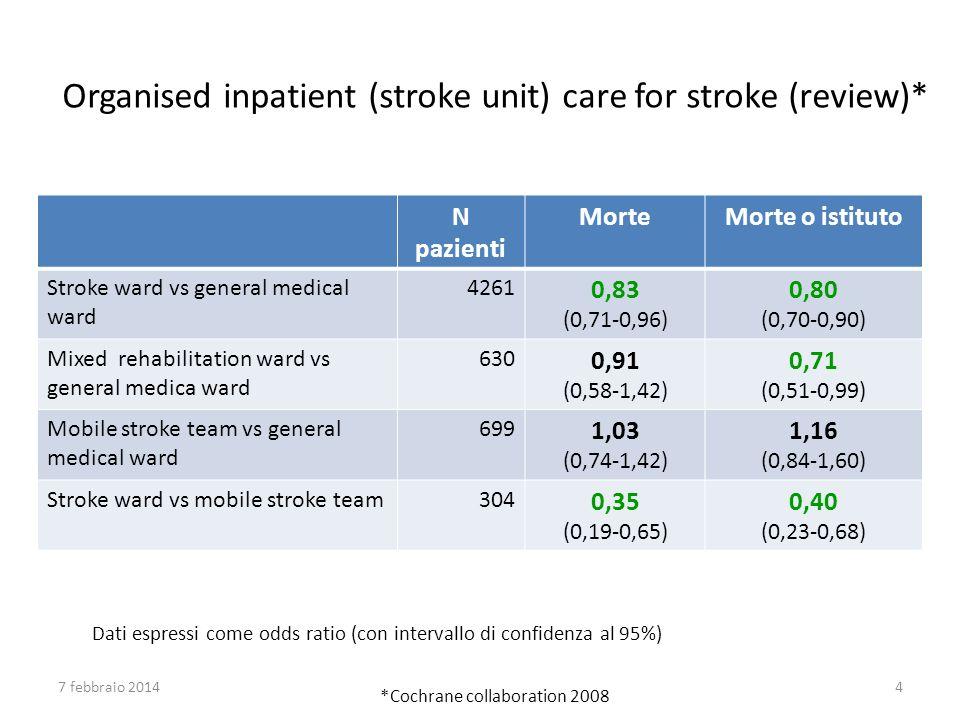 Dati espressi come odds ratio (con intervallo di confidenza al 95%)) *Cochrane collaboration 2008 N pazienti MorteMorte o istituto Stroke ward vs gene