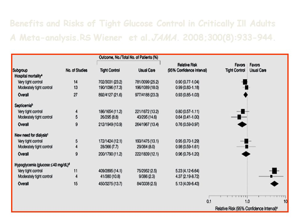 Benefits and Risks of Tight Glucose Control in Critically Ill Adults A Meta-analysis.RS Wiener et al.JAMA. 2008;300(8):933-944.