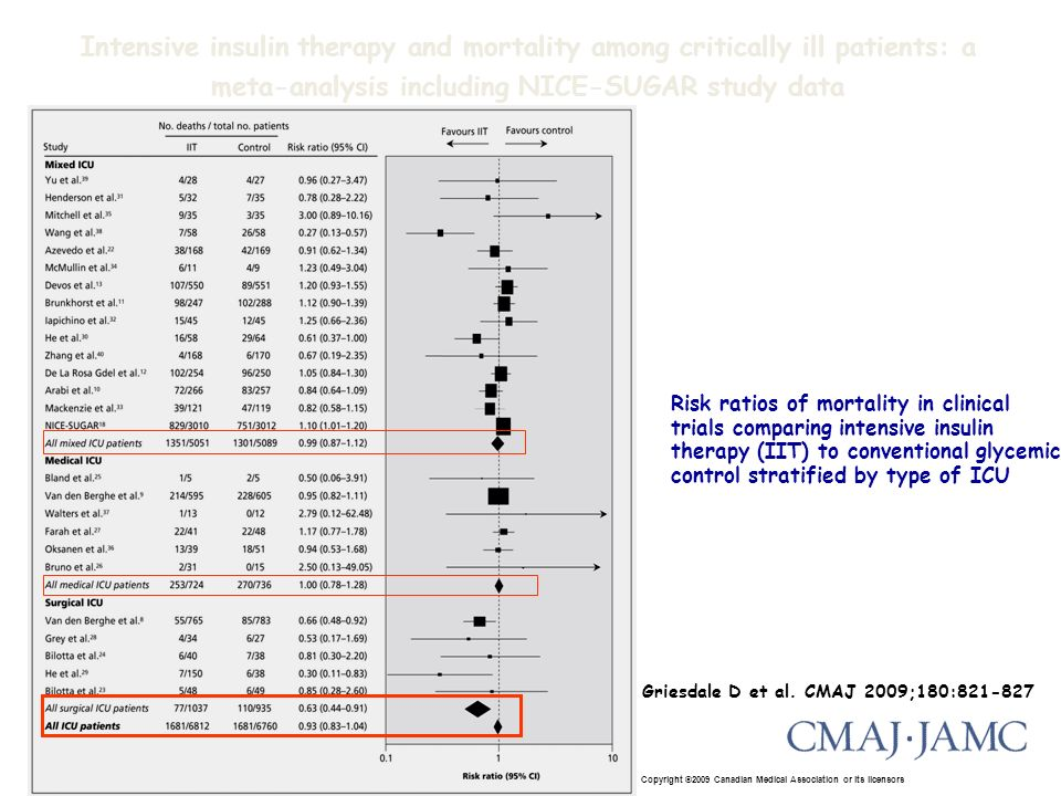 Copyright ©2009 Canadian Medical Association or its licensors Griesdale D et al. CMAJ 2009;180:821-827 Risk ratios of mortality in clinical trials com