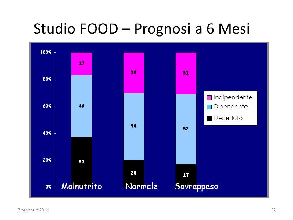 MalnutritoNormaleSovrappeso Indipendente Dipendente Deceduto Studio FOOD – Prognosi a 6 Mesi 7 febbraio 201462