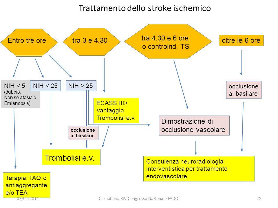 oltre le 6 ore Trattamento dello stroke ischemico Entro tre ore tra 4.30 e 6 ore o controind. TS NIH < 5 (dubbio, Non se afasia o Emianopsia) NIH < 25
