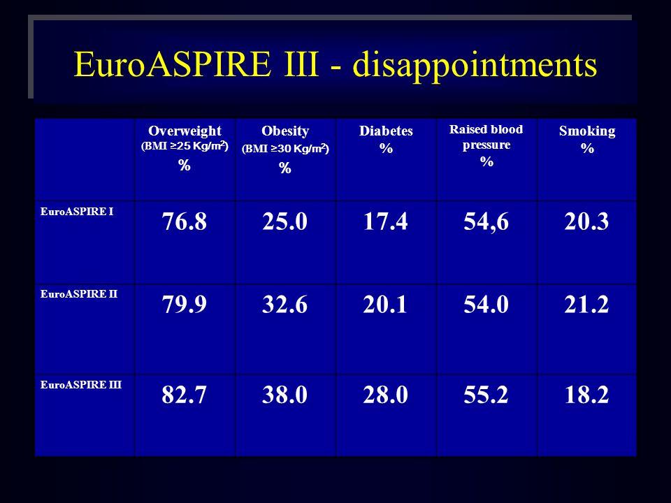 EuroASPIRE III - disappointments Overweight (BMI 25 Kg/m 2 ) % Obesity (BMI 30 Kg/m 2 ) % Diabetes % Raised blood pressure % Smoking % EuroASPIRE I 76