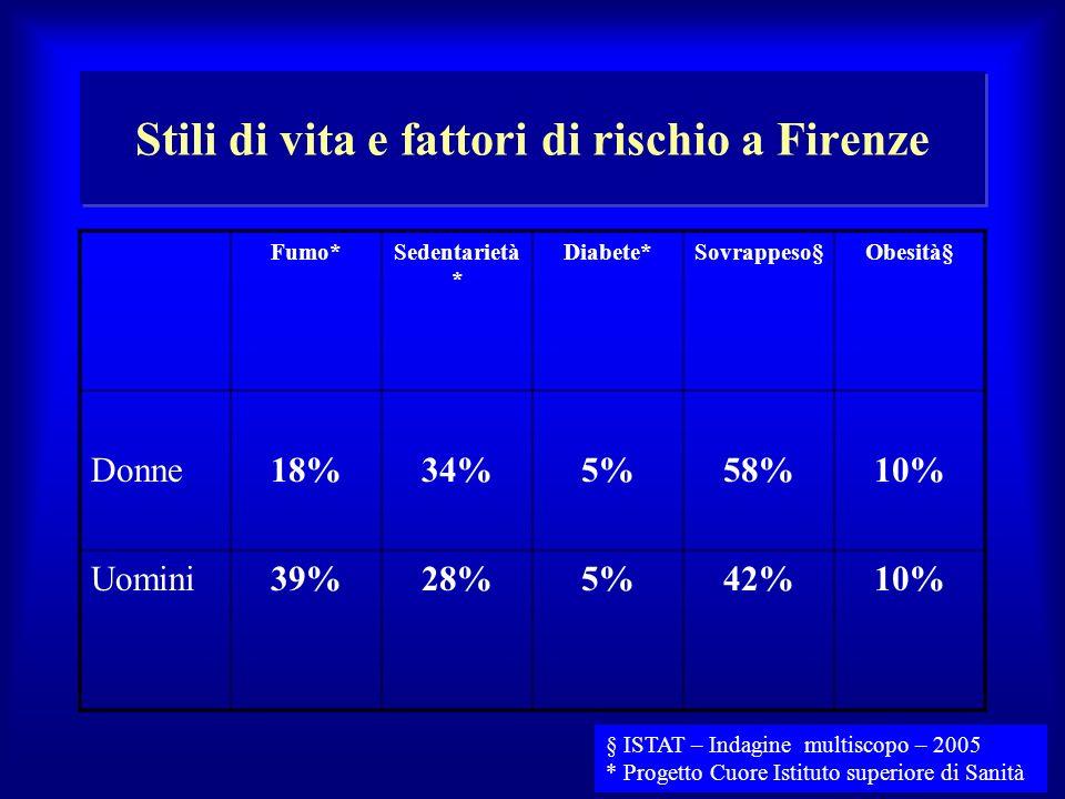 Stili di vita e fattori di rischio a Firenze Fumo*Sedentarietà * Diabete*Sovrappeso§ObesitৠDonne18%34%5%58%10% Uomini39%28%5%42%10% § ISTAT – Indagi