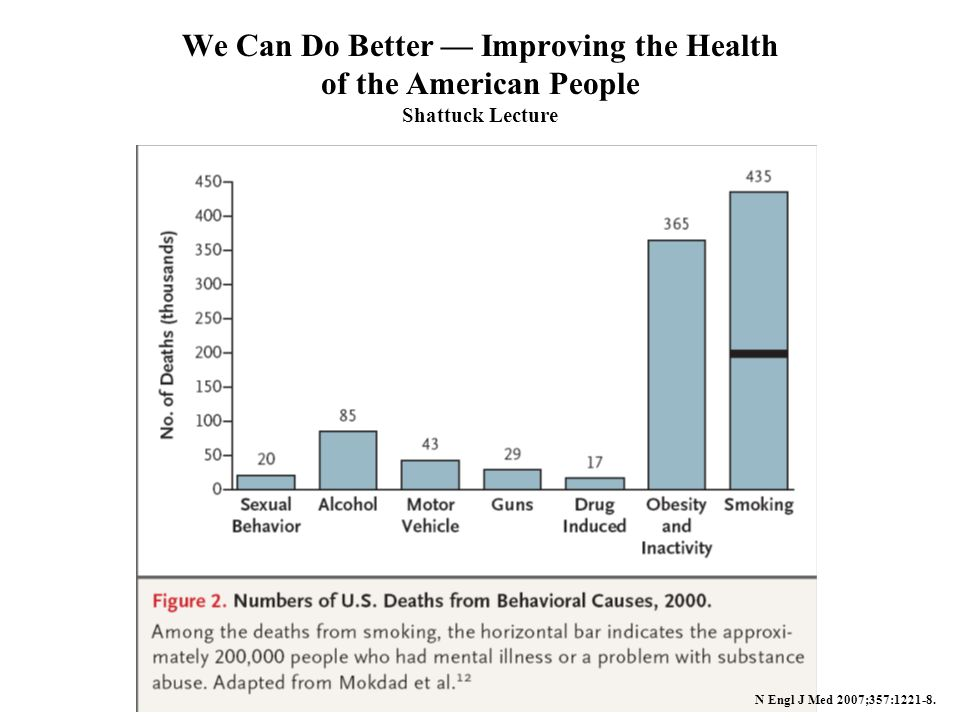 We Can Do Better Improving the Health of the American People Shattuck Lecture N Engl J Med 2007;357:1221-8.