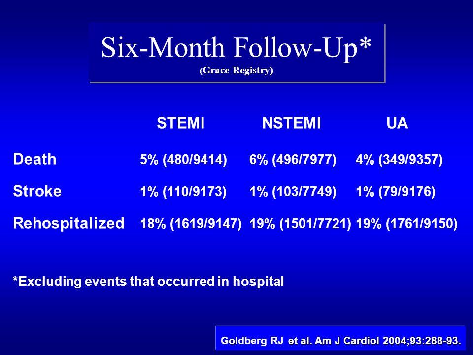 Six-Month Follow-Up* ( Grace Registry) STEMI NSTEMI UA Death 5% (480/9414)6% (496/7977)4% (349/9357) Stroke 1% (110/9173)1% (103/7749)1% (79/9176) Reh