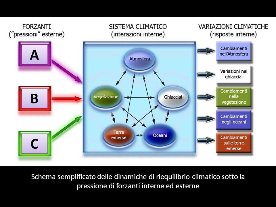 Schema semplificato delle dinamiche di riequilibrio climatico sotto la pressione di forzanti interne ed esterne A A B B C C