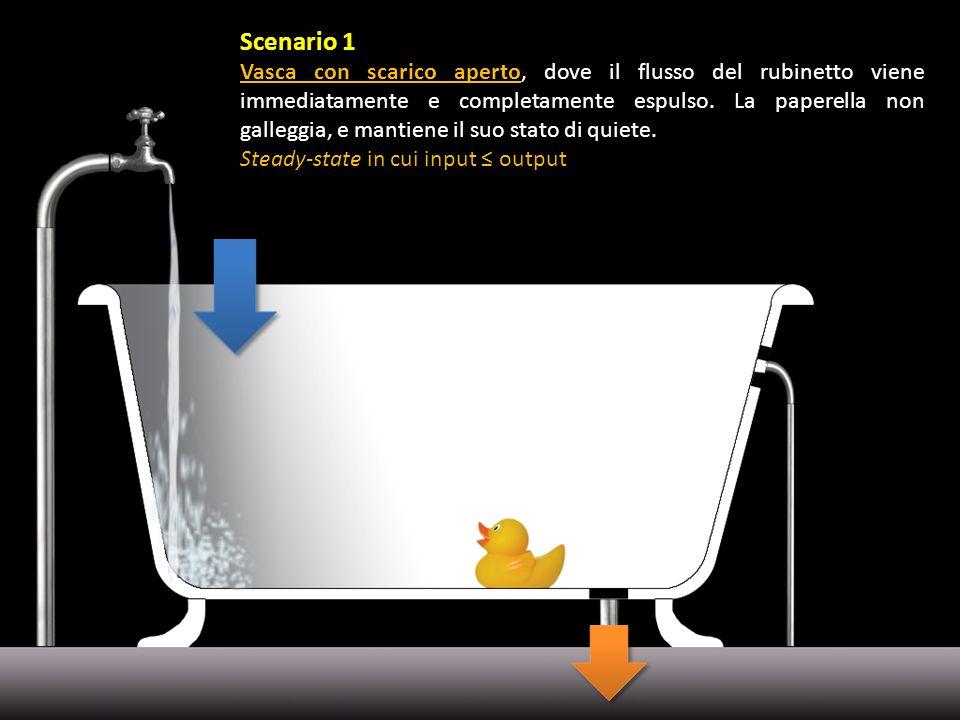 Scenario 1 Vasca con scarico aperto, dove il flusso del rubinetto viene immediatamente e completamente espulso. La paperella non galleggia, e mantiene