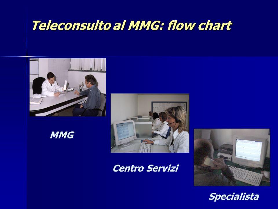 Teleconsulto al MMG: flow chart MMG Specialista Centro Servizi