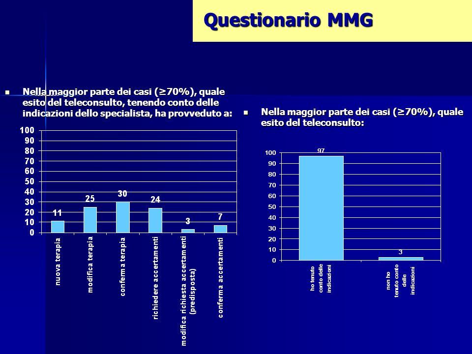 Questionario MMG Nella maggior parte dei casi (70%), quale esito del teleconsulto, tenendo conto delle indicazioni dello specialista, ha provveduto a: