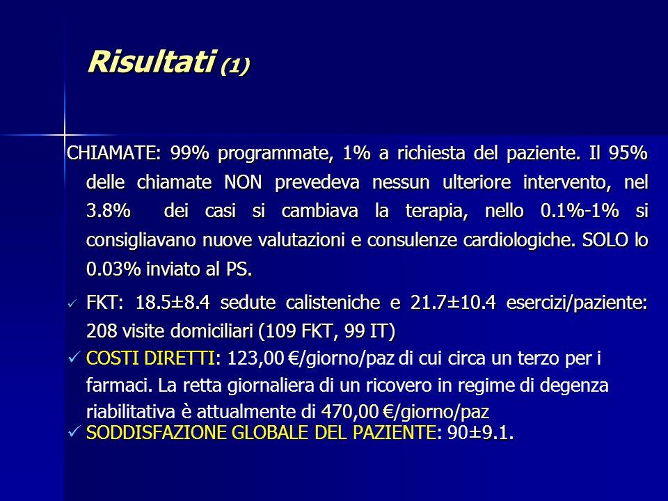 Risultati (1) CHIAMATE: 99% programmate, 1% a richiesta del paziente. Il 95% delle chiamate NON prevedeva nessun ulteriore intervento, nel 3.8% dei ca