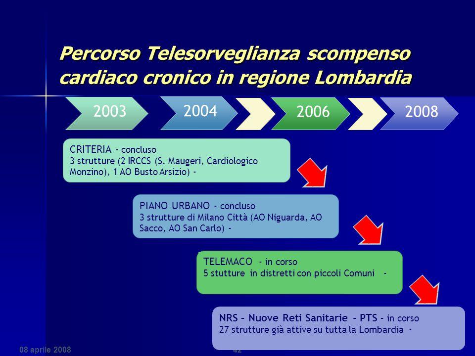 Percorso Telesorveglianza scompenso cardiaco cronico in regione Lombardia Percorso Telesorveglianza scompenso cardiaco cronico in regione Lombardia 42