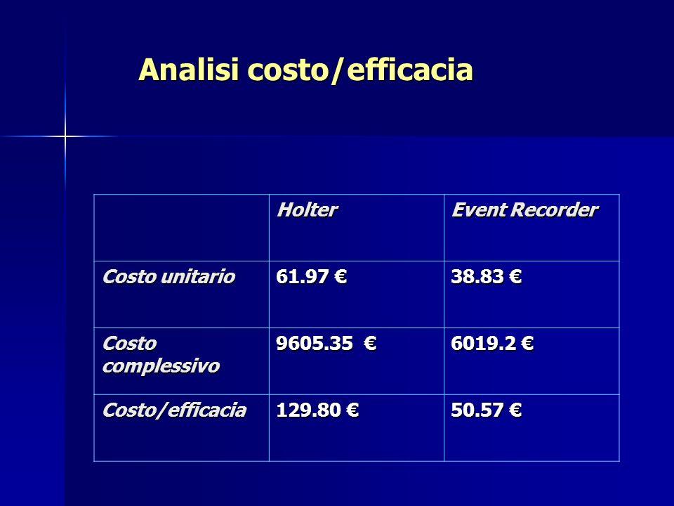 Holter Event Recorder Costo unitario 61.97 61.97 38.83 38.83 Costo complessivo 9605.35 9605.35 6019.2 6019.2 Costo/efficacia 129.80 129.80 50.57 50.57