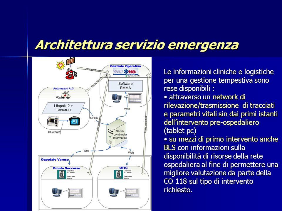 59 Architettura servizio emergenza Le informazioni cliniche e logistiche per una gestione tempestiva sono rese disponibili : attraverso un network di