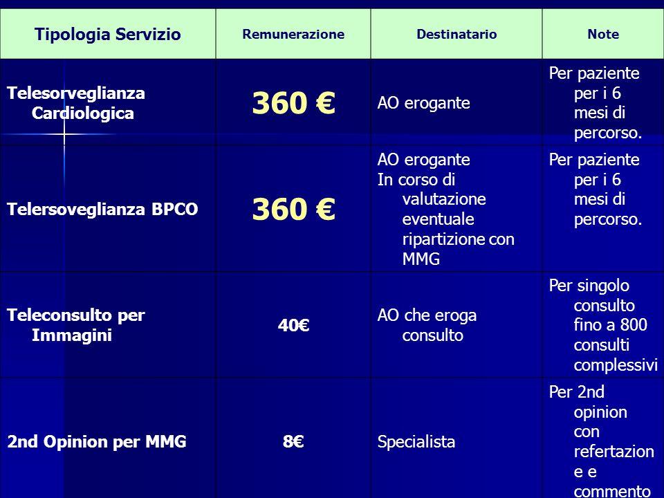 Tipologia Servizio RemunerazioneDestinatarioNote Telesorveglianza Cardiologica 360 AO erogante Per paziente per i 6 mesi di percorso. Telersoveglianza