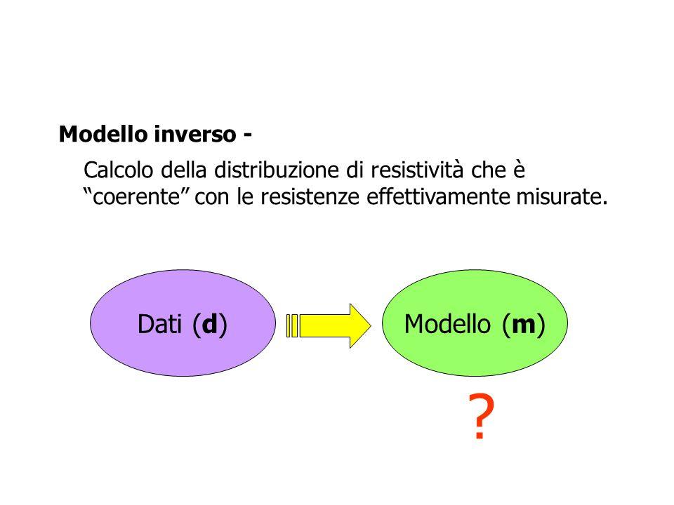 Dati (d)Modello (m) ? Modello inverso - Calcolo della distribuzione di resistività che è coerente con le resistenze effettivamente misurate.