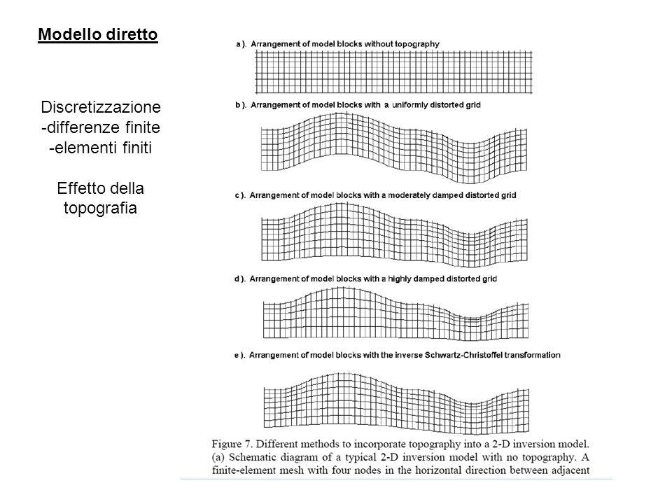 Discretizzazione -differenze finite -elementi finiti Effetto della topografia Modello diretto