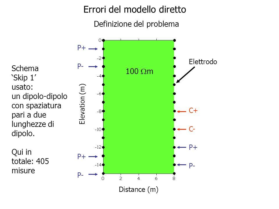 Elettrodo 100 m Elevation (m) Distance (m) Errori del modello diretto C+ C- P+ P- P+ P- P+ P- Definizione del problema Schema Skip 1 usato: un dipolo-