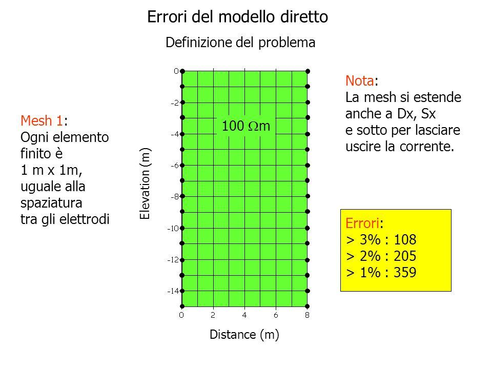 Elevation (m) Distance (m) Mesh 1: Ogni elemento finito è 1 m x 1m, uguale alla spaziatura tra gli elettrodi Nota: La mesh si estende anche a Dx, Sx e