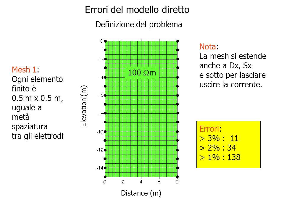 Elevation (m) Distance (m) 100 m Errori: > 3% : 11 > 2% : 34 > 1% : 138 Nota: La mesh si estende anche a Dx, Sx e sotto per lasciare uscire la corrent