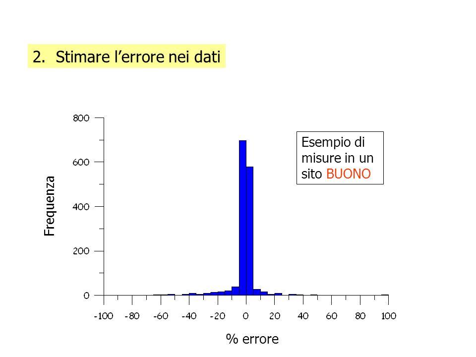 % errore Frequenza Esempio di misure in un sito BUONO 2. Stimare lerrore nei dati
