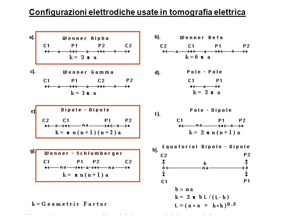 Configurazioni elettrodiche usate in tomografia elettrica