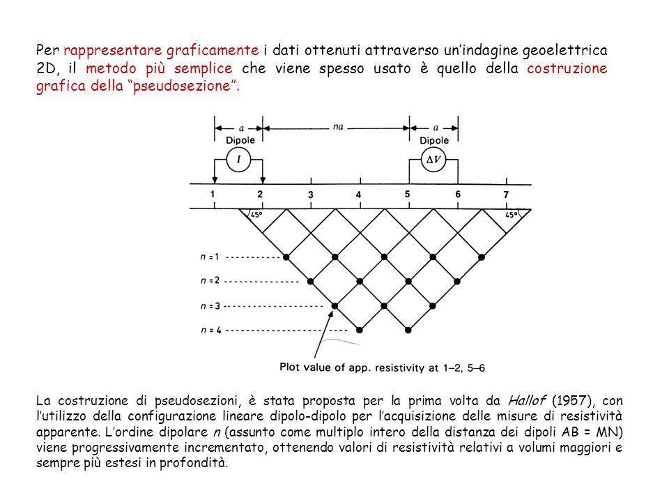Per rappresentare graficamente i dati ottenuti attraverso unindagine geoelettrica 2D, il metodo più semplice che viene spesso usato è quello della cos