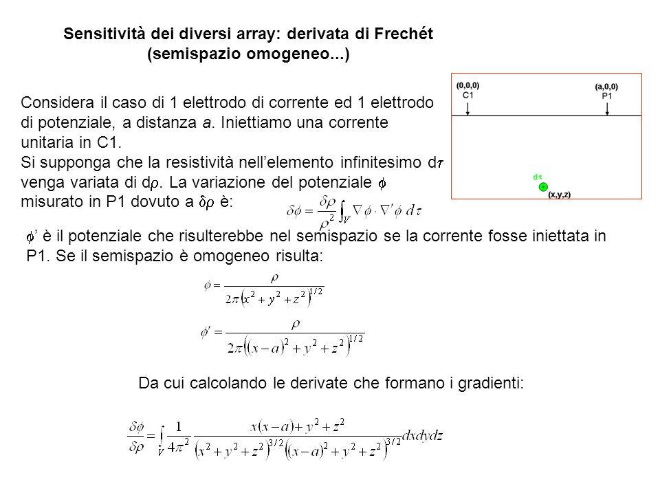 Sensitività dei diversi array: derivata di Frechét (semispazio omogeneo...) Considera il caso di 1 elettrodo di corrente ed 1 elettrodo di potenziale,