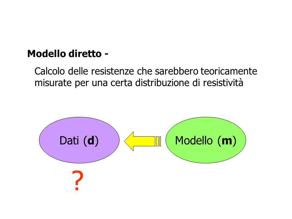Dati (d)Modello (m) ? Modello diretto - Calcolo delle resistenze che sarebbero teoricamente misurate per una certa distribuzione di resistività