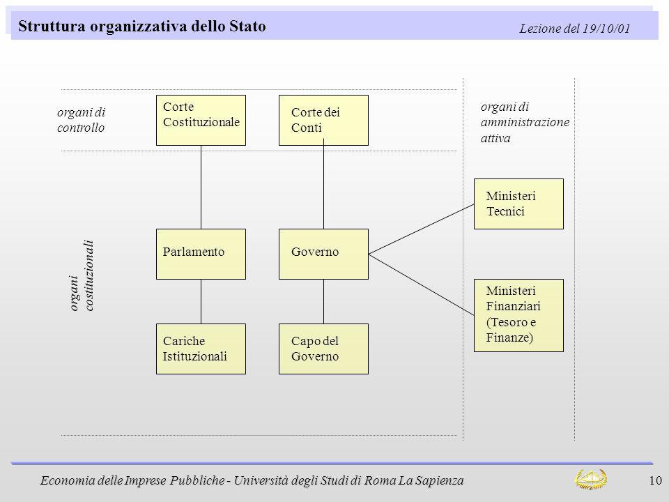 Economia delle Imprese Pubbliche - Università degli Studi di Roma La Sapienza 10 Struttura organizzativa dello Stato Governo Ministeri Tecnici Ministe