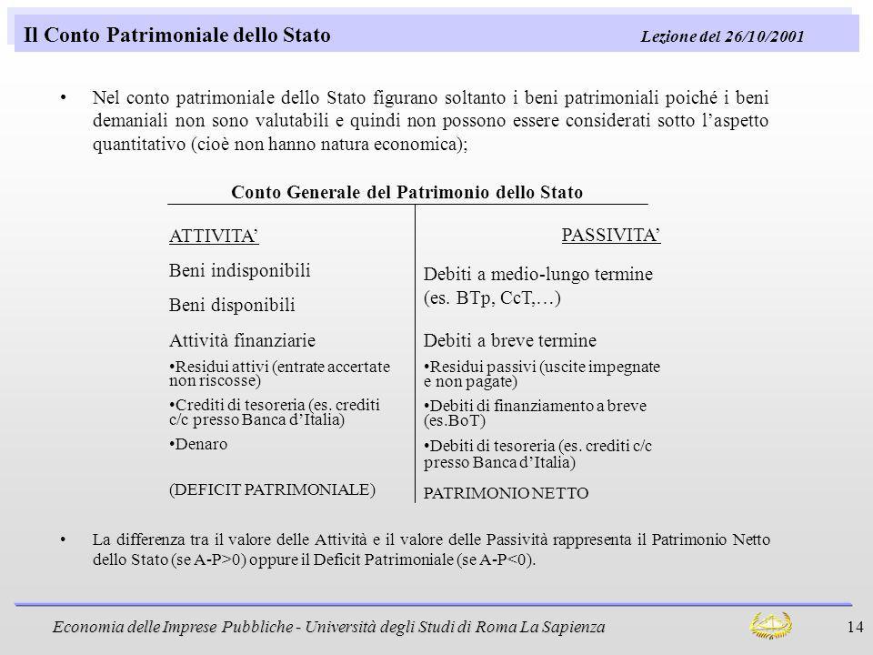 Economia delle Imprese Pubbliche - Università degli Studi di Roma La Sapienza 14 Il Conto Patrimoniale dello Stato Lezione del 26/10/2001 Nel conto pa